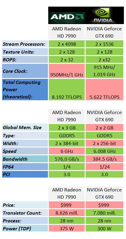 AMD_Radeon_7990_v_NVIDIA_GTX_690_Wide