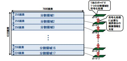 NHK 8K Encoder Diagram
